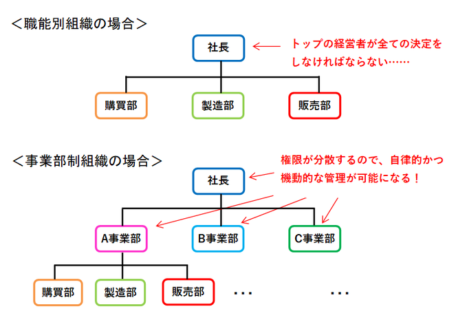 職能別組織と事業部制組織の図