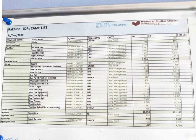 一口にIDPキャンプと言っても10個以上の地区に分かれていて、NGOはそれぞれの管区で支援を行っている。