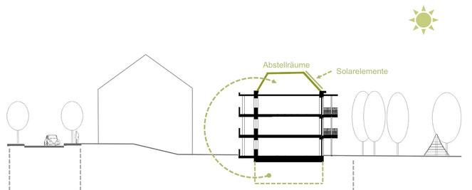 LiNa Geländeschnitt - Abstellräume, Solarflächen