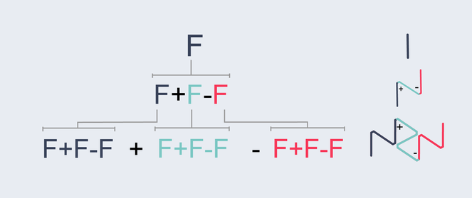 L-system and corresponding curve for the second iteration of F+F-F