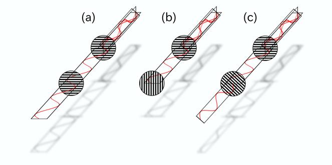 Skizze zur Wechselwirkung von zwei Polarisationsfiltern