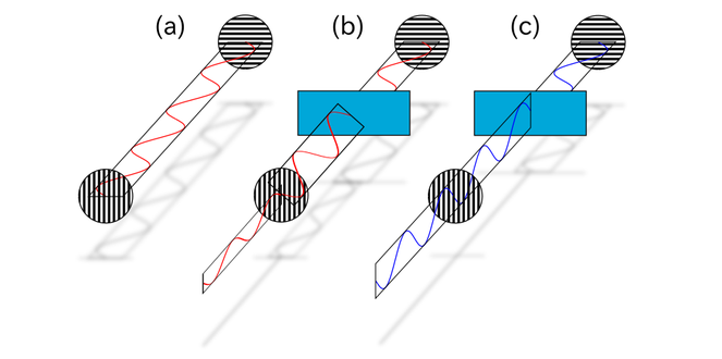 Auswirkung von doppelbrechendem Material zwischen zwei Polarisaitonsfiltern.
