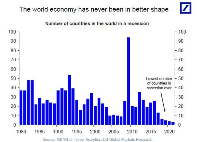 Die Weltwirtschaft war nie in besserer Verfassung, Quelle: Deutsche Bank