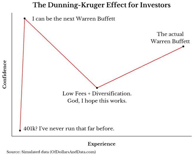 Der Dunning-Kruger Effekt für Investoren, Quelle: OfDollarsandData.com