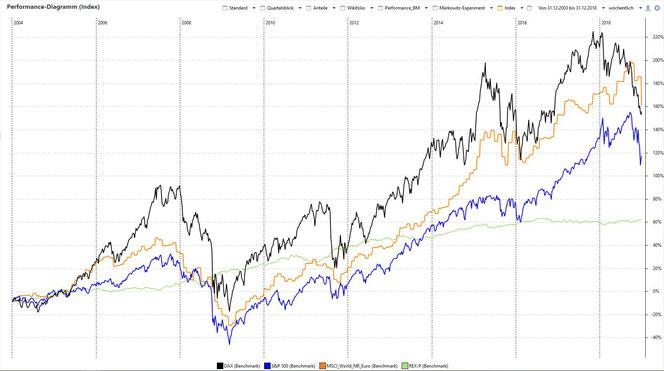 Chart 5: Performance-Kurve für DAX, S&P500, MSCI World NR, REX-P