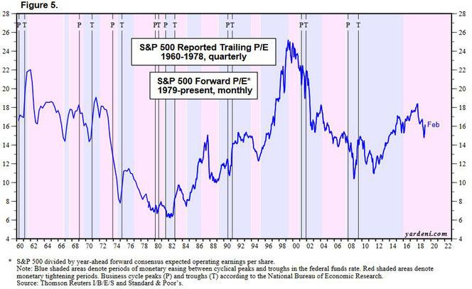 S&P500 Kurs geteilt durch Gewinne (PE-Ratio) vs. Rezessionen und Geldmarktzyklus, Quelle: yardeni.com