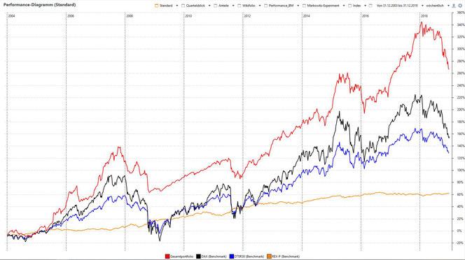 Chart 2: Performance 15 Jahre, Portfolio vs. DAX, REXP und D70R30