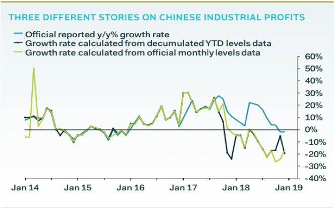 Chinas Wachstumsrate in Prozent, Quelle: Financial Times, S.Jen / J.Freire