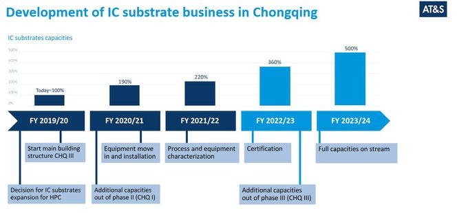 Ausbaupläne für IC-Substrate, Quelle: AT&S IR Präsentation
