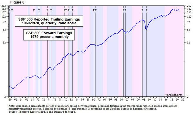 Berichtete Gewinne S&P500 und Zyklen der Geldpolitik und Wirtschaft, Quelle: yardeni.com