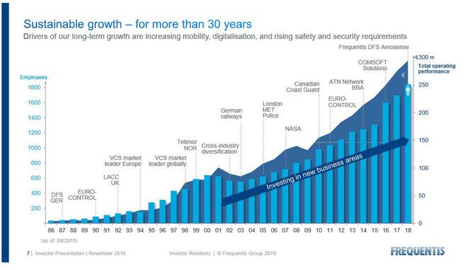 Langsame und stetig wachsen: Frequentis Umsatz und Mitarbeiterzahl, Quelle: Unternehmen