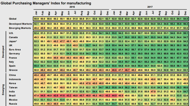 Globaler Blick auf die Einkaufsmanager-Indizes: Seit 2017 im dunkelgrünen Bereich, Quelle: J.P.Morgan