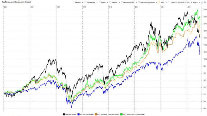 Indexvergleich 15 Jahre (01.01.04 - 31.12.18): DAX, S&P500, MSCI World GR / NR in Euro