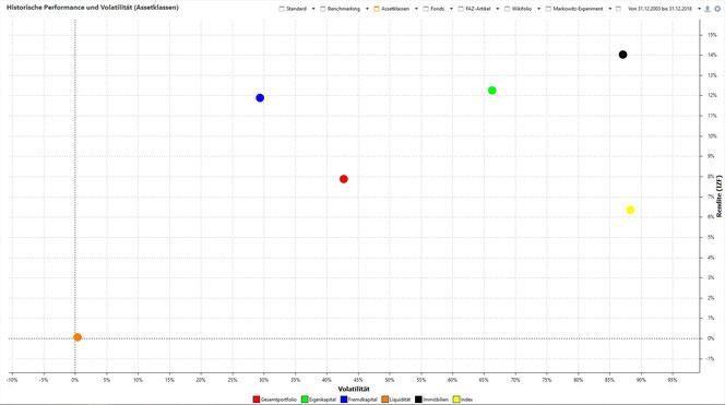 Chart 4: Rendite und Volatilität, 15 Jahre, Portfolio und Assetklassen