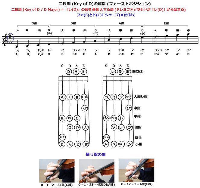 バイオリン 運指表