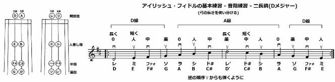 バイオリン 音階 ニ長調