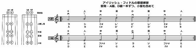 バイオリン 小指 音階 練習