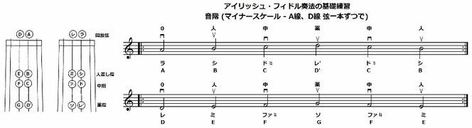 バイオリン 音階 短調 練習