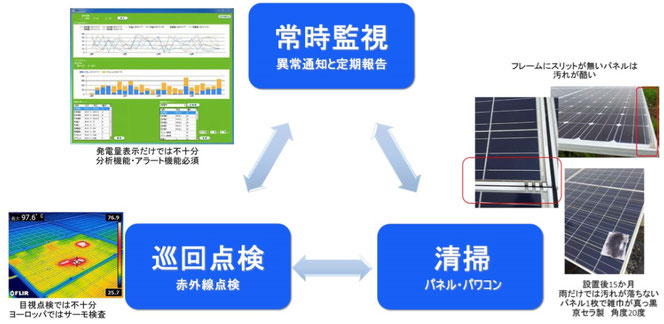 京セラ 太陽光発電修理
