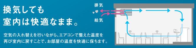 ダイキンのベンティエール全熱交換換気の空気の流れ