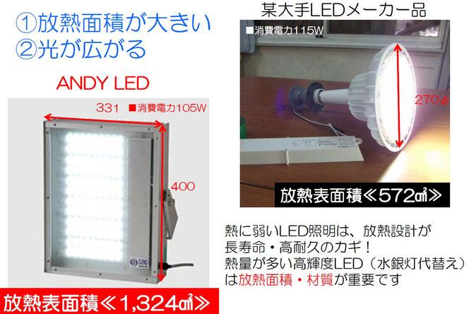 プール用LEDの特徴 ANDY-LDS放熱面積
