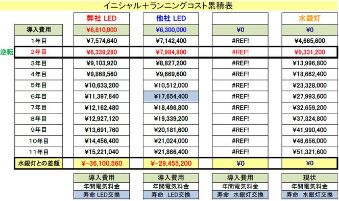 SL20KLED水銀灯価格比較表