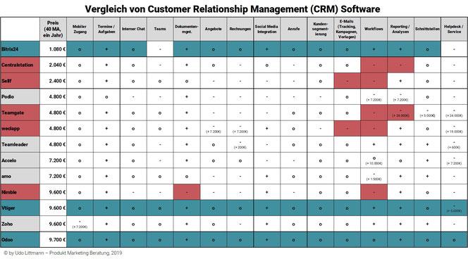 Vergleich der günstigsten CRM Systeme