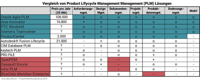 Vergleich von Product Lifecycle Management (PLM)