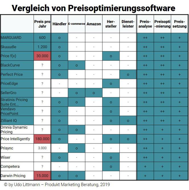 Vergleich von Preisoptimierungssoftware