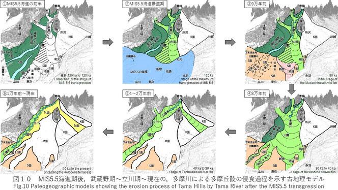 図 多摩川による多摩丘陵の侵食過程を示す古地理モデル