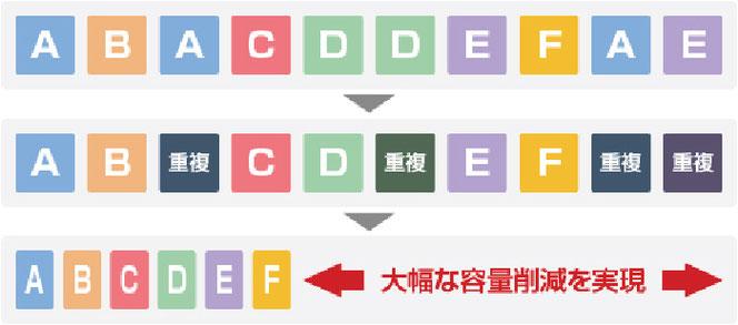 アクティブイメージ・プロテクター‐REは重複ファイルで容量を圧迫しない