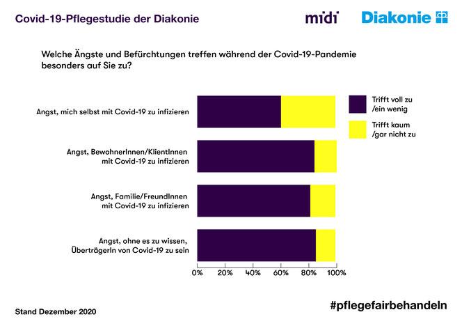 obs/Diakonie Deutschland/Diakonie_midi