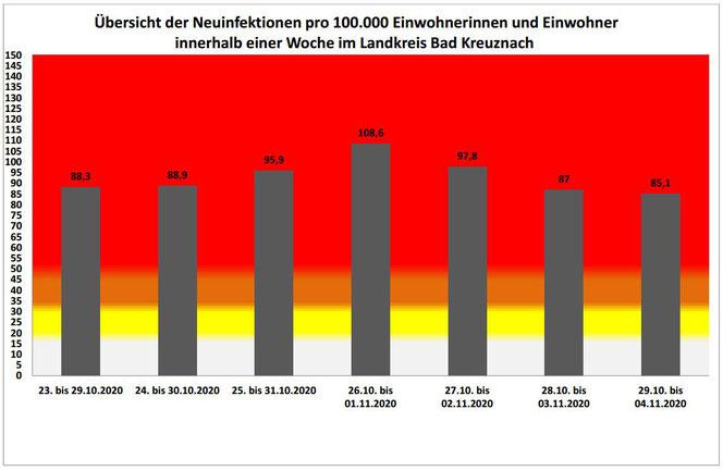 Quelle: Kreisverwaltung Bad Kreuznach
