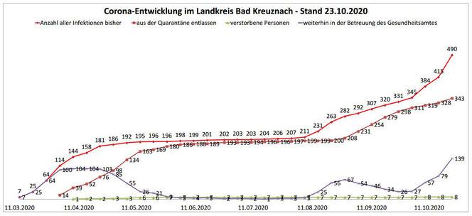 Vergrößerung durch Klick auf das Bild. Quelle: Kreisverwaltung Bad Kreuznach