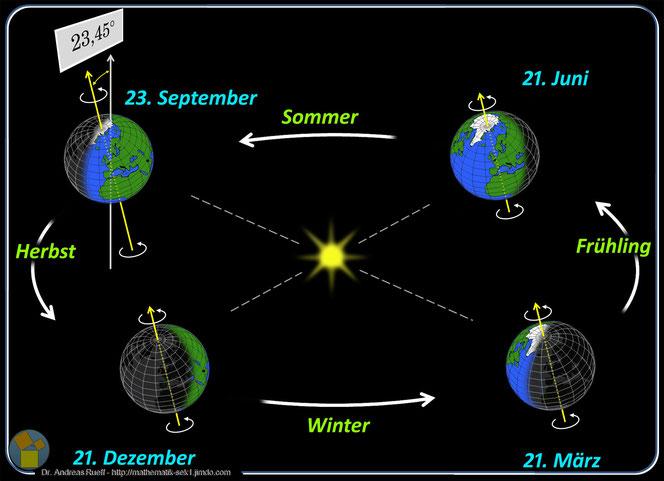 Die Entstehung der Jahreszeiten