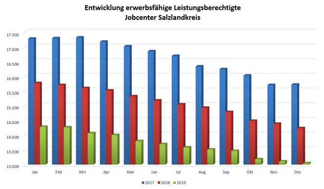 Grafik: Jobcenter Salzlandkreis / Quelle: Statistik der Bundesagentur für Arbeit