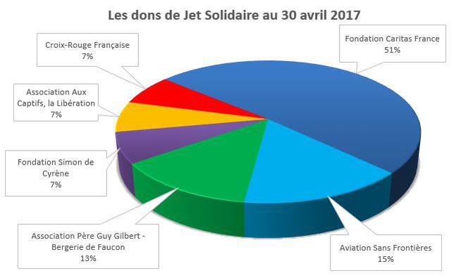 Les dons de Jet Solidaire