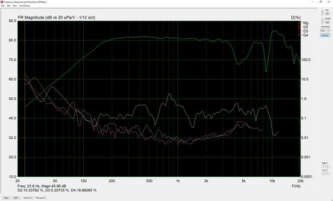 Frequenzdiagramm (Neumann KU-100, Diffusfeld)