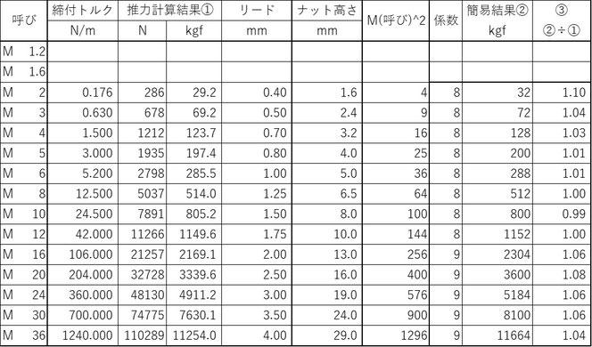 ボルト諸表一覧に簡易計算結果を加えました。