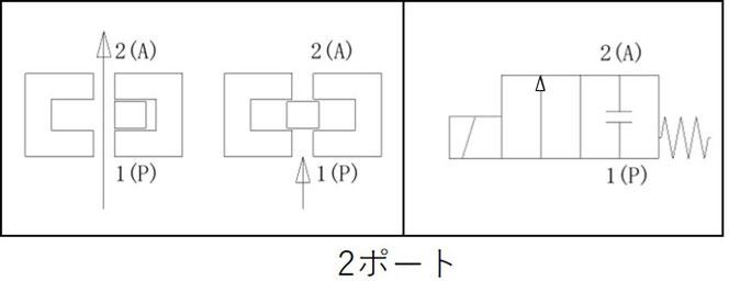 図1.1 2ポート電磁弁
