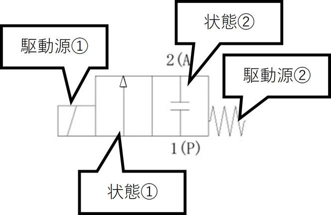 図1.2 各部の意味