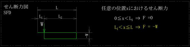 任意の位置に集中荷重を受ける片持ちはりのせん断力図、sfdです。