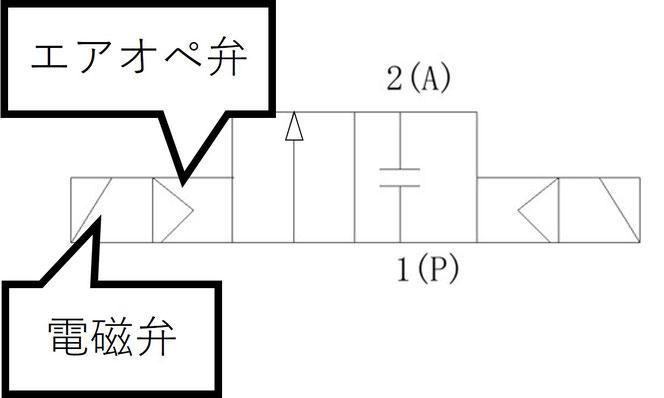 図1.6 パイロット式の駆動源