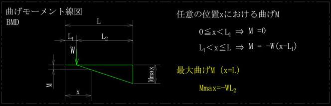 任意の位置に集中荷重を受ける片持ちはりの曲げモーメント線図、BMDです。