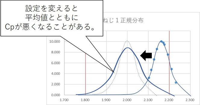 図5 ばらつきの変化