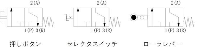 図 3.2  メカニカルバルブ記号の一例