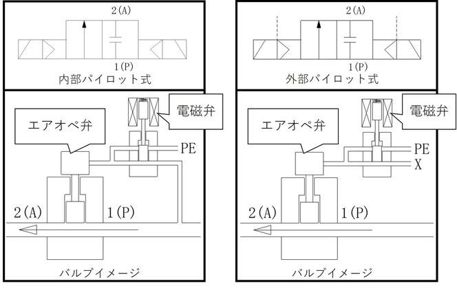 図1.3 パイロット式の記号とイメージ