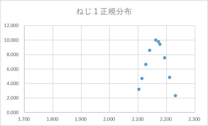 図1 ねじ1データの正規分布表