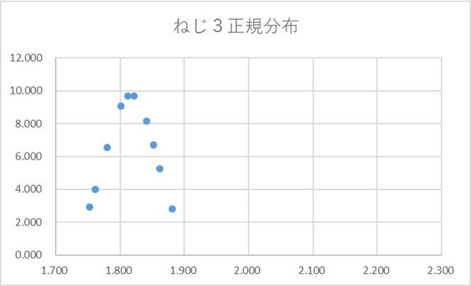 図3 ねじ3データの正規分布表