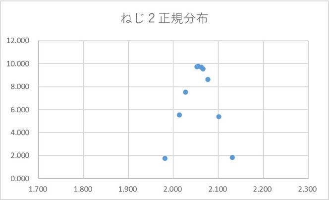 図2 ねじ2データの正規分布表